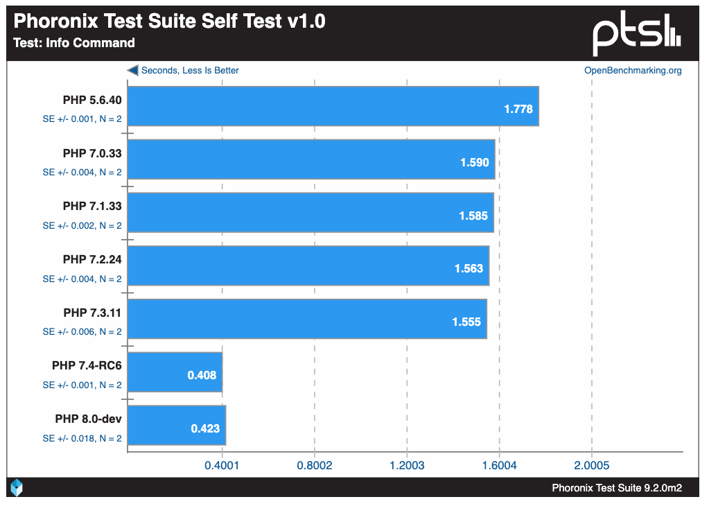 Versions de PHP : les performances